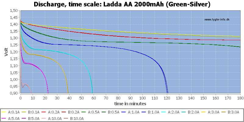 Ladda%20AA%202000mAh%20(Green-Silver)-CapacityTime