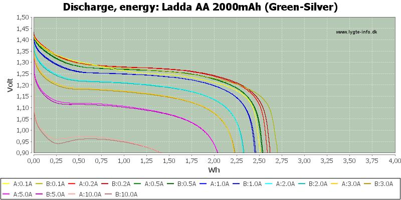 Ladda%20AA%202000mAh%20(Green-Silver)-Energy
