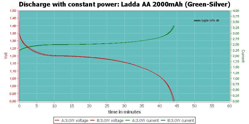 Ladda%20AA%202000mAh%20(Green-Silver)-PowerLoadTime