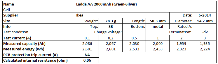 Ladda%20AA%202000mAh%20(Green-Silver)-info