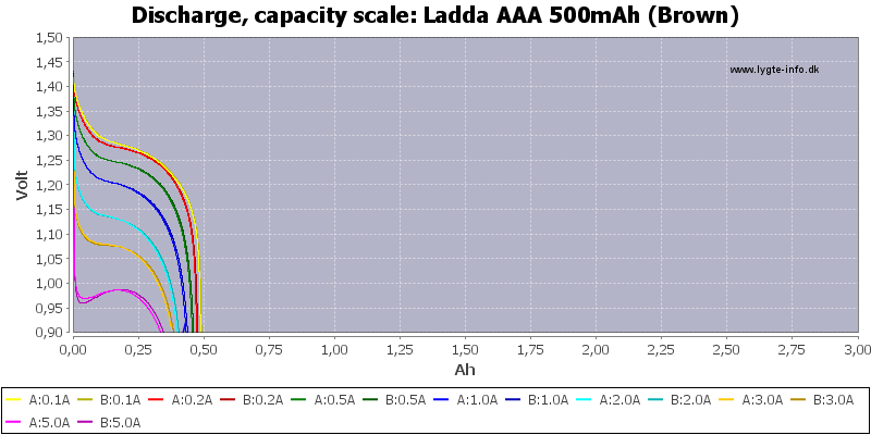 Ladda%20AAA%20500mAh%20(Brown)-Capacity