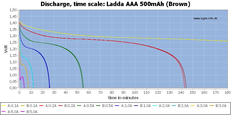Ladda%20AAA%20500mAh%20(Brown)-CapacityTime