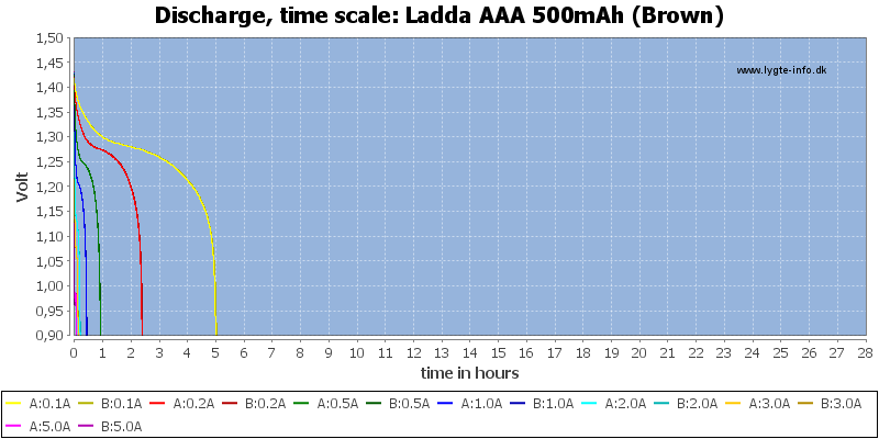 Ladda%20AAA%20500mAh%20(Brown)-CapacityTimeHours