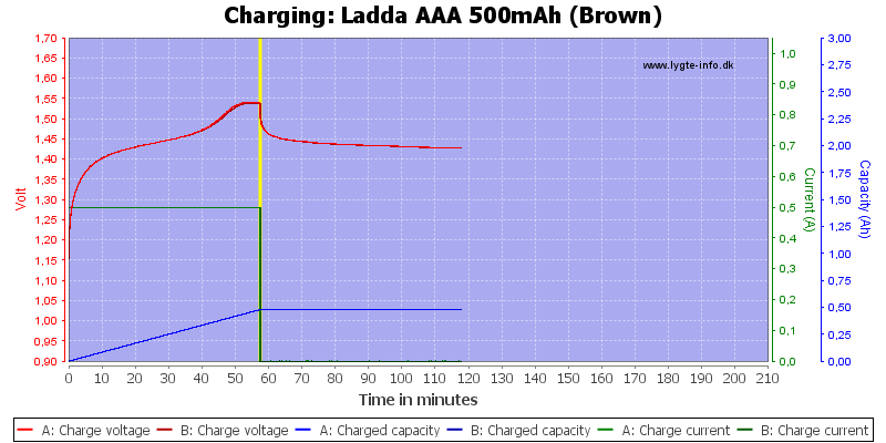 Ladda%20AAA%20500mAh%20(Brown)-Charge