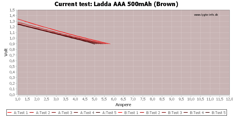 Ladda%20AAA%20500mAh%20(Brown)-CurrentTest