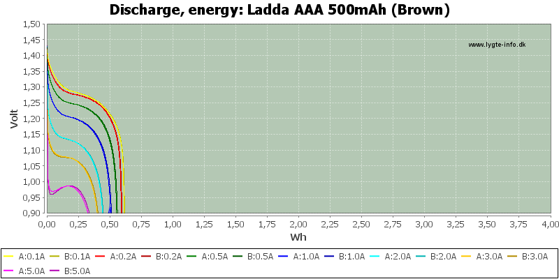 Ladda%20AAA%20500mAh%20(Brown)-Energy