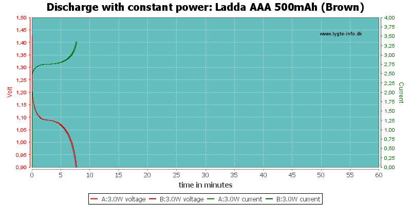 Ladda%20AAA%20500mAh%20(Brown)-PowerLoadTime
