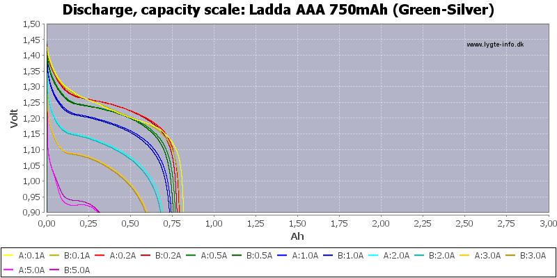 Ladda%20AAA%20750mAh%20(Green-Silver)-Capacity