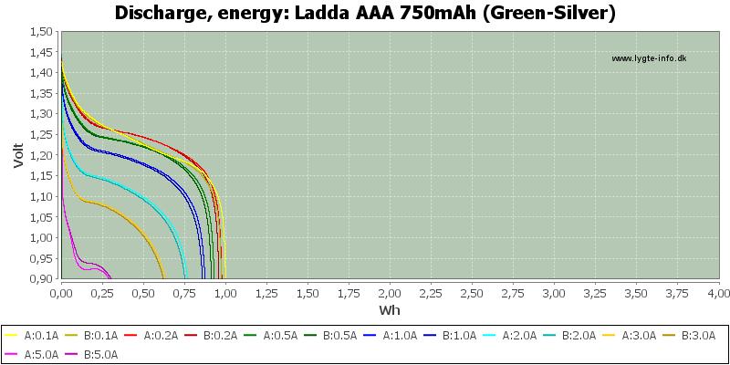 Ladda%20AAA%20750mAh%20(Green-Silver)-Energy
