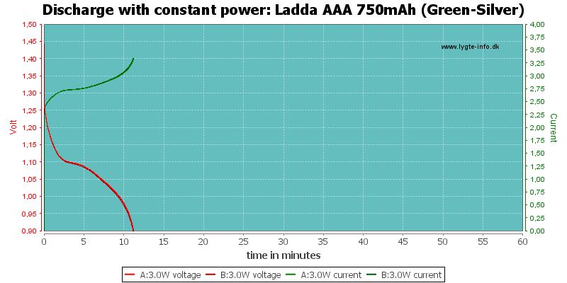 Ladda%20AAA%20750mAh%20(Green-Silver)-PowerLoadTime