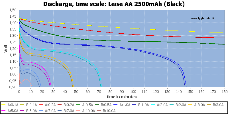Leise%20AA%202500mAh%20(Black)-CapacityTime