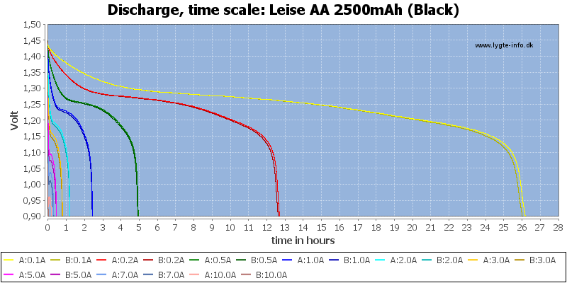Leise%20AA%202500mAh%20(Black)-CapacityTimeHours