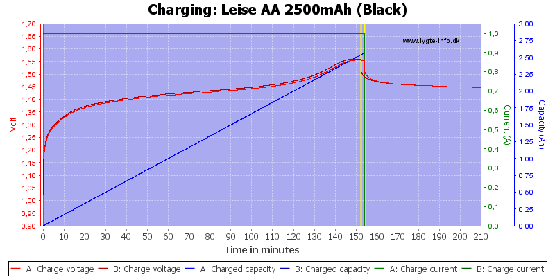 Leise%20AA%202500mAh%20(Black)-Charge