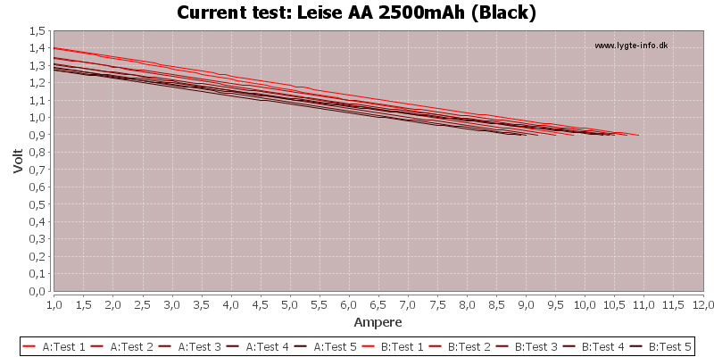 Leise%20AA%202500mAh%20(Black)-CurrentTest