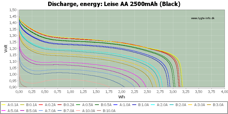 Leise%20AA%202500mAh%20(Black)-Energy