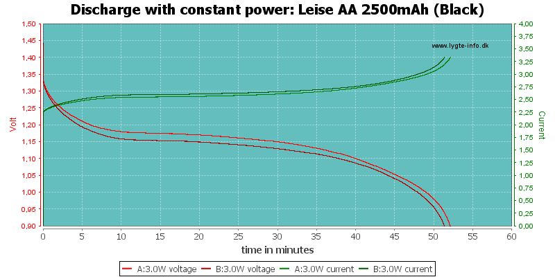Leise%20AA%202500mAh%20(Black)-PowerLoadTime