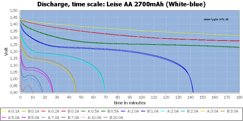 Leise%20AA%202700mAh%20(White-blue)-CapacityTime