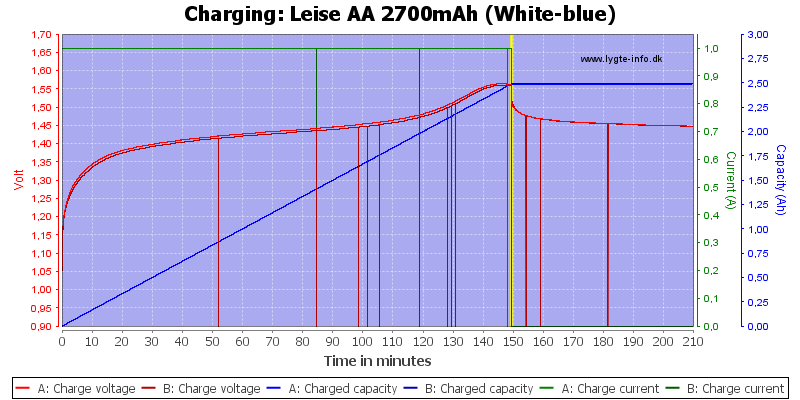 Leise%20AA%202700mAh%20(White-blue)-Charge