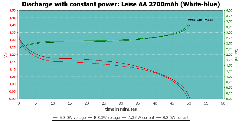 Leise%20AA%202700mAh%20(White-blue)-PowerLoadTime
