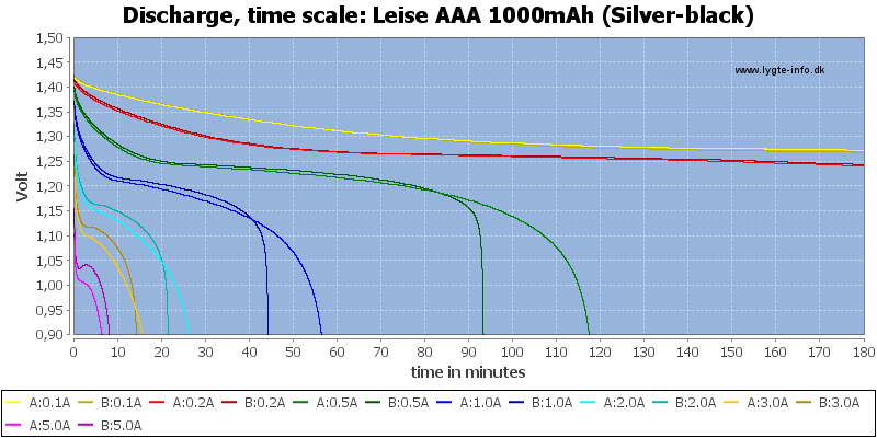 Leise%20AAA%201000mAh%20(Silver-black)-CapacityTime