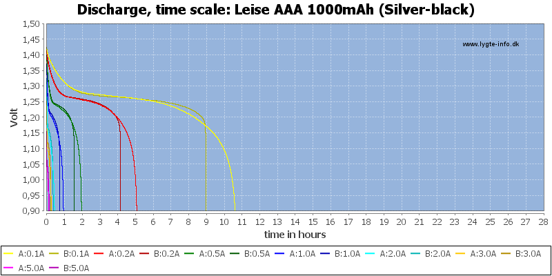 Leise%20AAA%201000mAh%20(Silver-black)-CapacityTimeHours