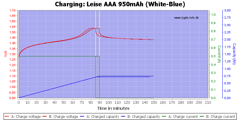 Leise%20AAA%20950mAh%20(White-Blue)-Charge