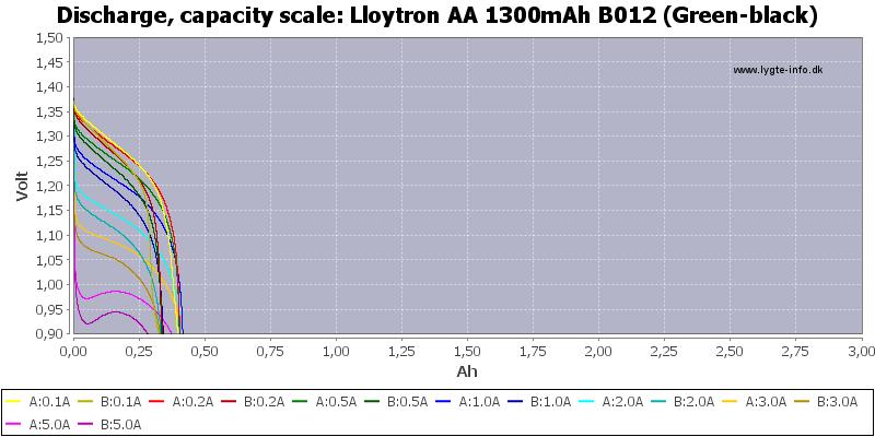 Lloytron%20AA%201300mAh%20B012%20(Green-black)-Capacity