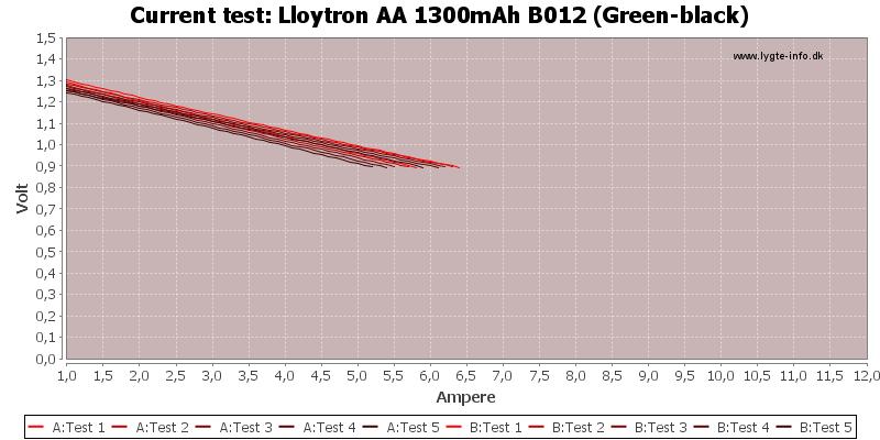 Lloytron%20AA%201300mAh%20B012%20(Green-black)-CurrentTest