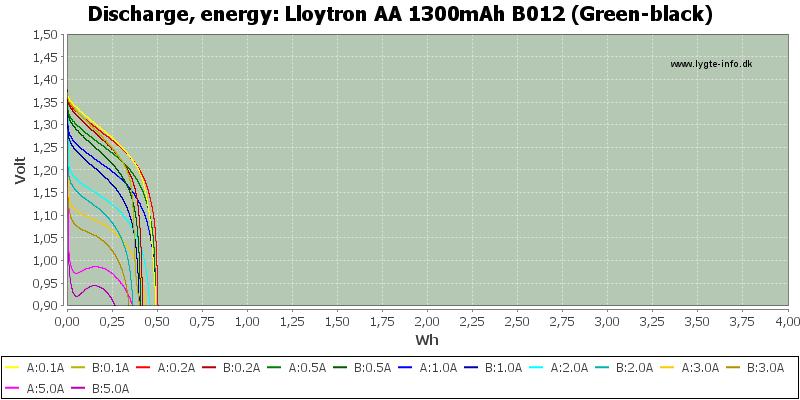Lloytron%20AA%201300mAh%20B012%20(Green-black)-Energy