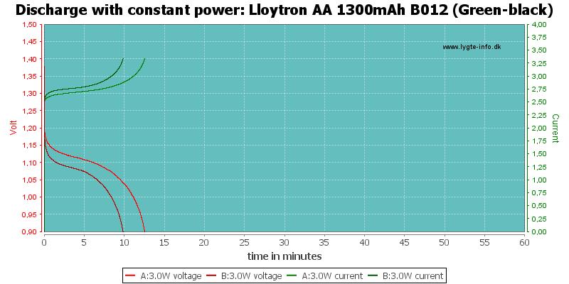Lloytron%20AA%201300mAh%20B012%20(Green-black)-PowerLoadTime