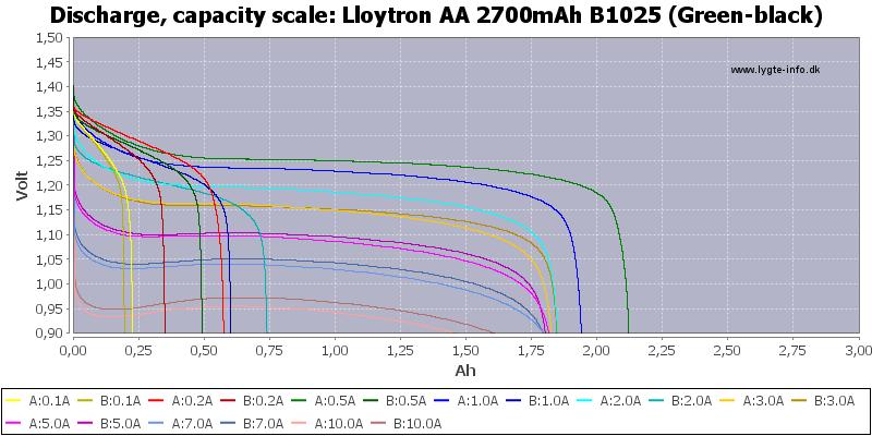 Lloytron%20AA%202700mAh%20B1025%20%28Green-black%29-Capacity