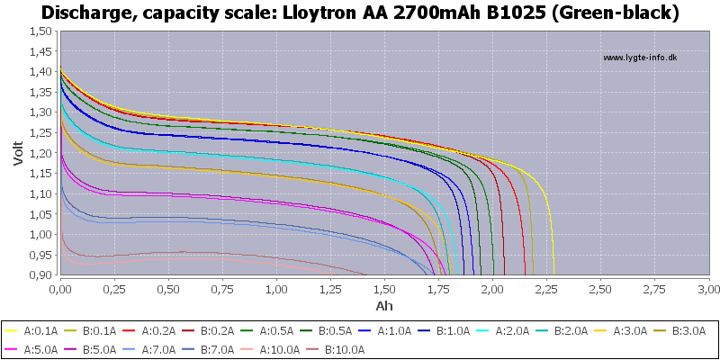 Lloytron%20AA%202700mAh%20B1025%20(Green-black)-Capacity