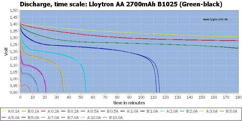 Lloytron%20AA%202700mAh%20B1025%20(Green-black)-CapacityTime