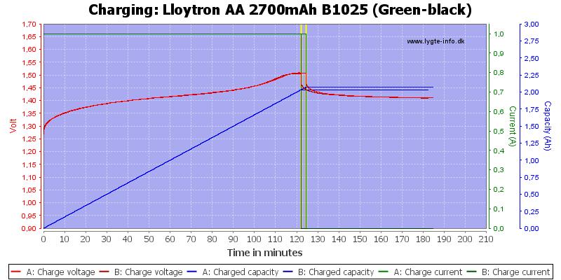 Lloytron%20AA%202700mAh%20B1025%20(Green-black)-Charge
