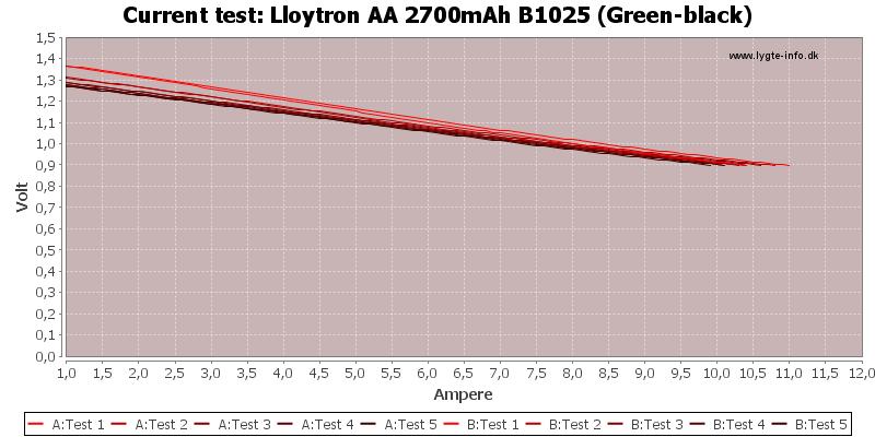 Lloytron%20AA%202700mAh%20B1025%20(Green-black)-CurrentTest