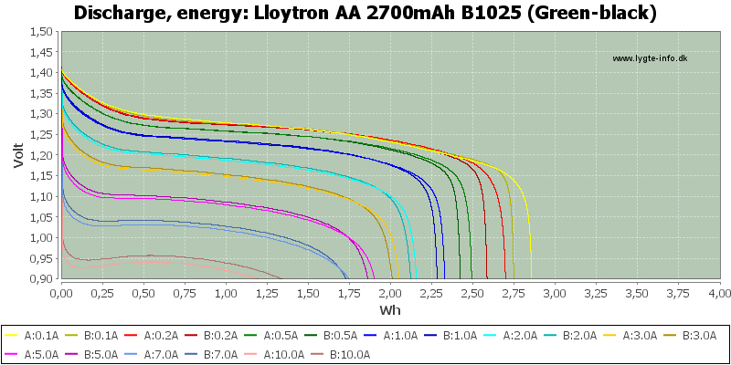 Lloytron%20AA%202700mAh%20B1025%20(Green-black)-Energy