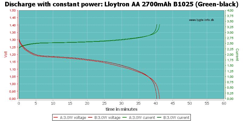 Lloytron%20AA%202700mAh%20B1025%20(Green-black)-PowerLoadTime
