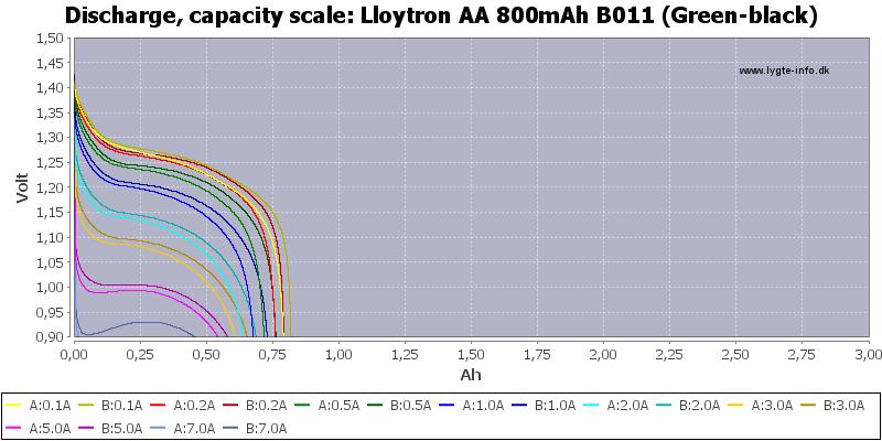 Lloytron%20AA%20800mAh%20B011%20(Green-black)-Capacity