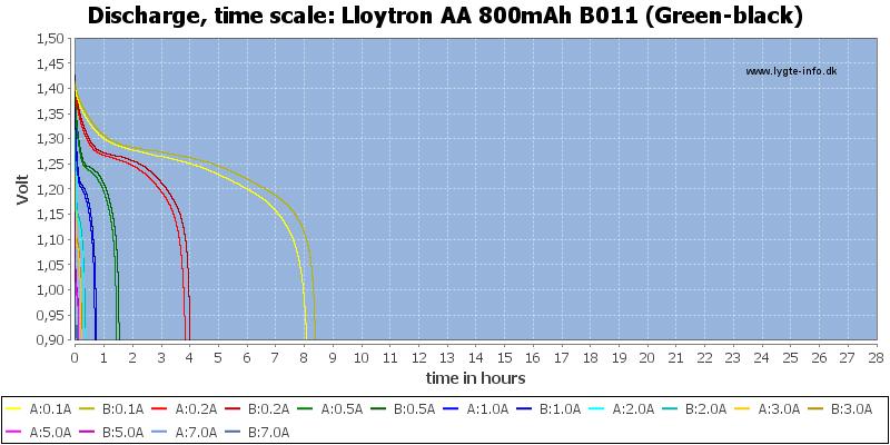 Lloytron%20AA%20800mAh%20B011%20(Green-black)-CapacityTimeHours