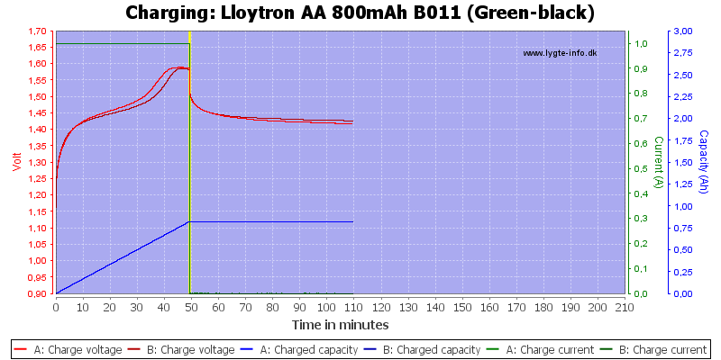 Lloytron%20AA%20800mAh%20B011%20(Green-black)-Charge