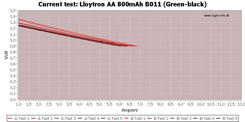 Lloytron%20AA%20800mAh%20B011%20(Green-black)-CurrentTest