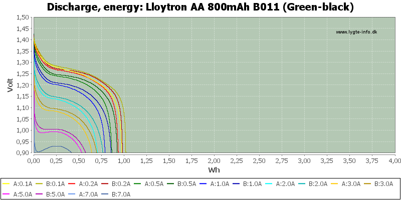 Lloytron%20AA%20800mAh%20B011%20(Green-black)-Energy