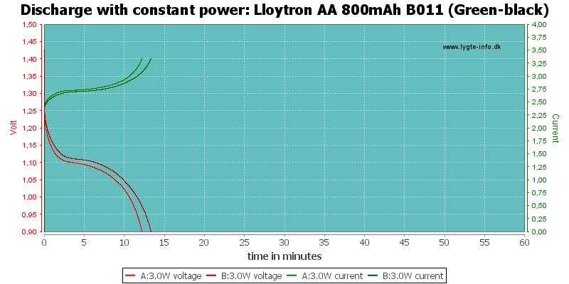 Lloytron%20AA%20800mAh%20B011%20(Green-black)-PowerLoadTime
