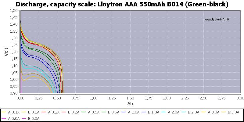 Lloytron%20AAA%20550mAh%20B014%20(Green-black)-Capacity