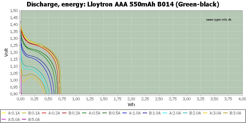 Lloytron%20AAA%20550mAh%20B014%20(Green-black)-Energy