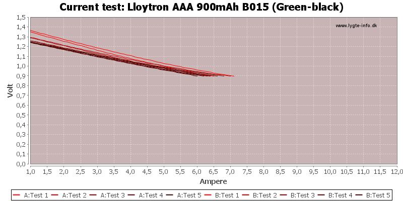 Lloytron%20AAA%20900mAh%20B015%20(Green-black)-CurrentTest