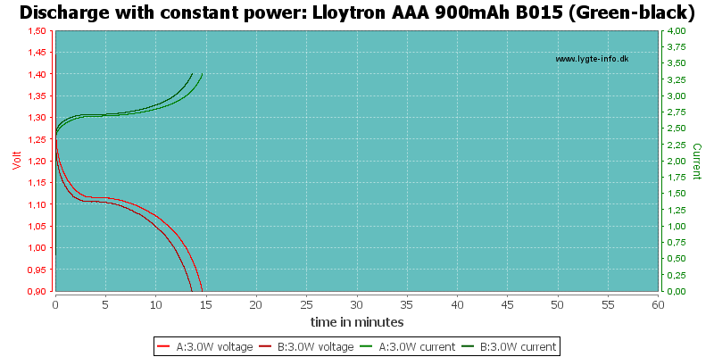 Lloytron%20AAA%20900mAh%20B015%20(Green-black)-PowerLoadTime