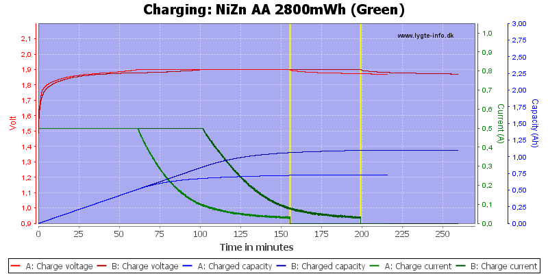 NiZn%20AA%202800mWh%20(Green)-Charge