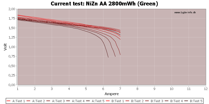 NiZn%20AA%202800mWh%20(Green)-CurrentTest