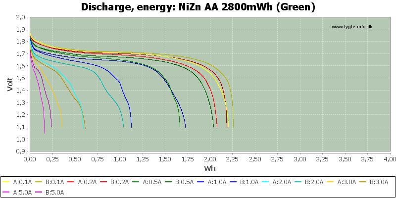 NiZn%20AA%202800mWh%20(Green)-Energy